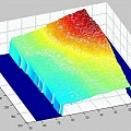 Intensity profiles sequence 3D